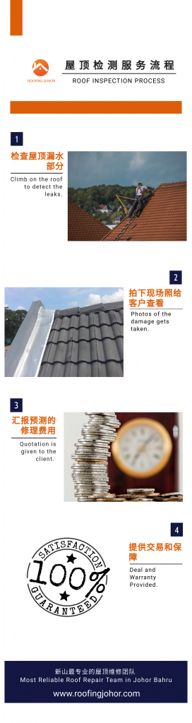 Roofing Johor Roof Inspection and Roof leak repair process in Johor bahru infographic